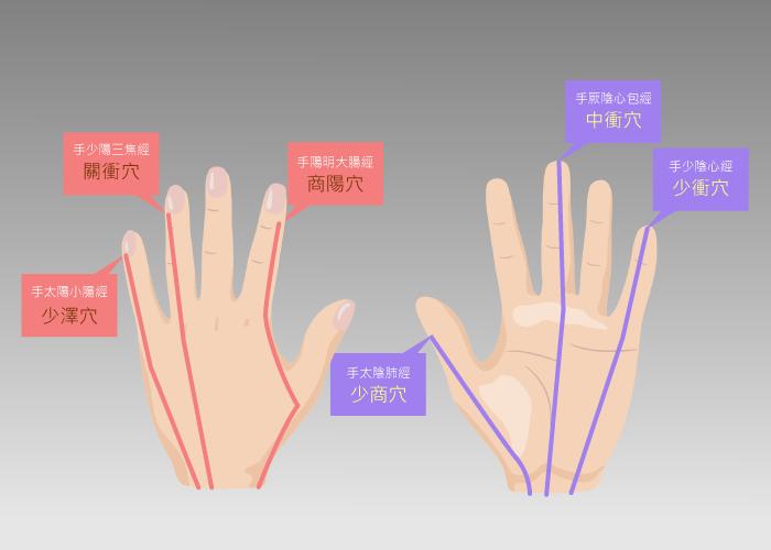 手部按摩的穴道與經絡,可以舒緩身體的不適。