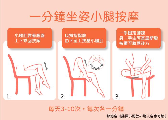 每天坐著的人,可以利用以下的方法進行簡短的按摩,只要一分鐘每天三到十次就可以讓身體越來越健康