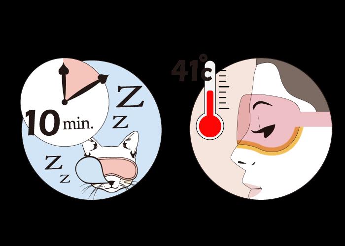 貓咪眼罩,控溫控師,皆在醫師建議的最適當溫度於時間。