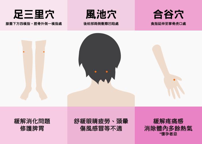 三種增強免疫力的穴道,你一定要知道,三足里穴、風池穴及合谷穴,經常按摩穴道可以去熱、緩解身體不適,做為平時保養,更可加強提升免疫。